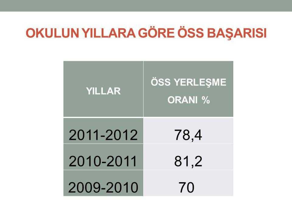 OKULUN YILLARA GÖRE ÖSS BAŞARISI YILLAR ÖSS YERLEŞME ORANI % 2011-201278,4 2010-201181,2 2009-201070