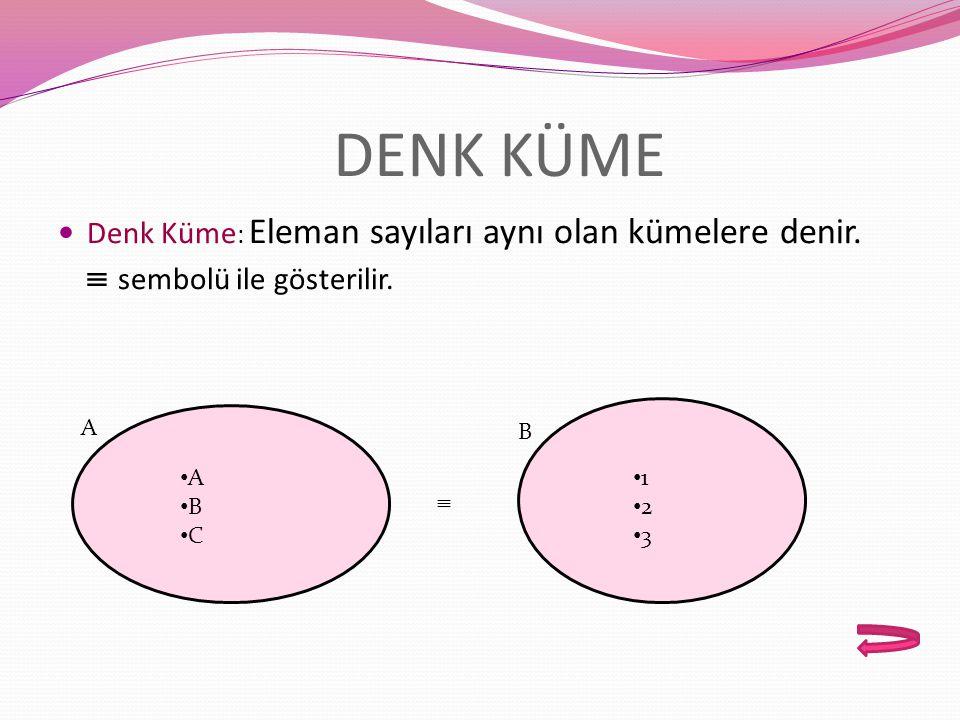 EŞİT KÜME Eşit Küme:Aynı elemanlara sahip kümelere denir. '=' ile gösterilir. = A B C D A B C D A B