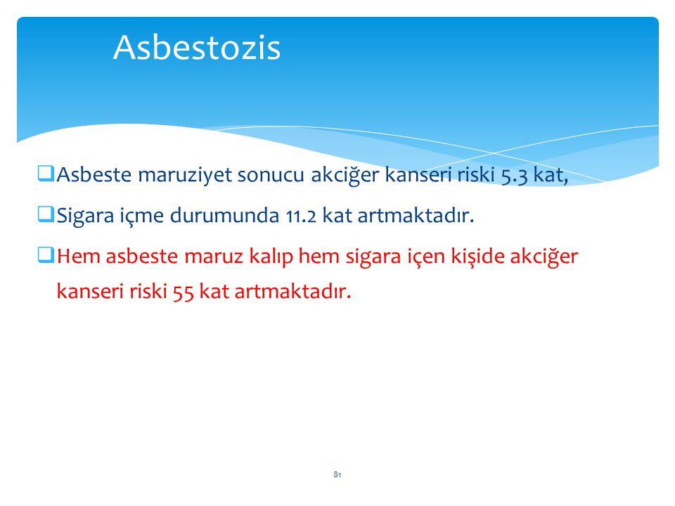  Asbeste maruziyet sonucu akciğer kanseri riski 5.3 kat,  Sigara içme durumunda 11.2 kat artmaktadır.  Hem asbeste maruz kalıp hem sigara içen kişi