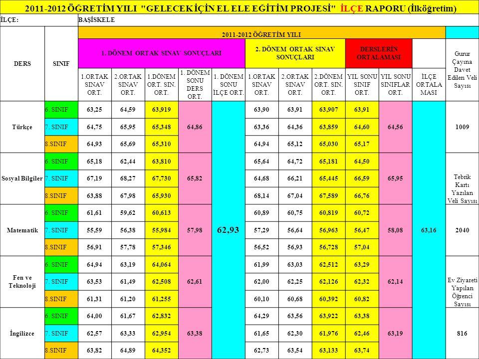 2011-2012 ÖĞRETİM YILI GELECEK İÇİN EL ELE EĞİTİM PROJESİ İLÇE RAPORU (İlköğretim) İLÇE:BAŞİSKELE DERSSINIF 2011-2012 ÖĞRETİM YILI 1.