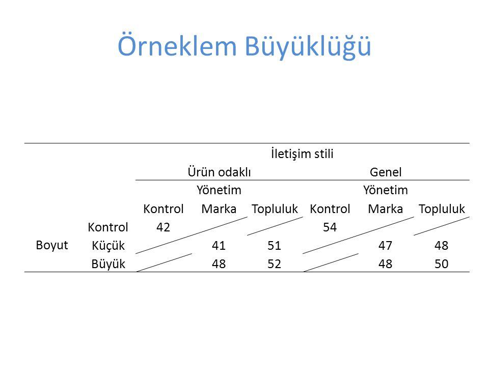 Örneklem Büyüklüğü İletişim stili Ürün odaklıGenel Yönetim KontrolMarkaToplulukKontrolMarkaTopluluk Boyut Kontrol42 54 Küçük 4151 4748 Büyük 4852 4850