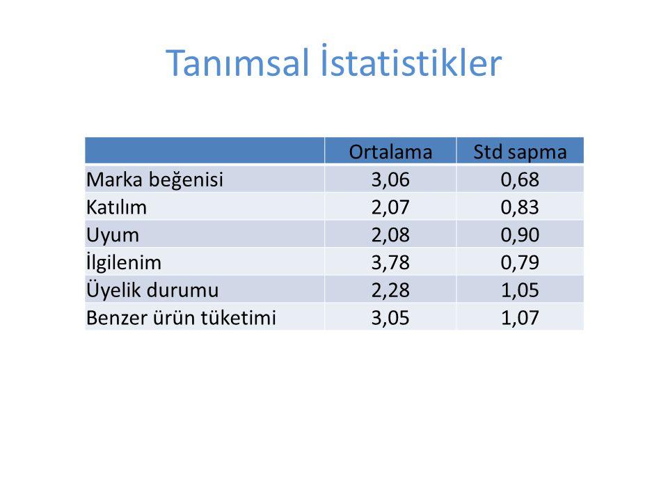 Tanımsal İstatistikler OrtalamaStd sapma Marka beğenisi3,060,68 Katılım2,070,83 Uyum2,080,90 İlgilenim3,780,79 Üyelik durumu2,281,05 Benzer ürün tüketimi3,051,07