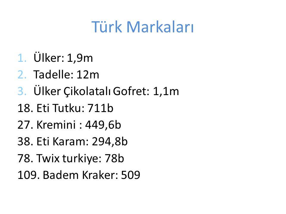 Türk Markaları 1.Ülker: 1,9m 2.Tadelle: 12m 3.Ülker Çikolatalı Gofret: 1,1m 18.