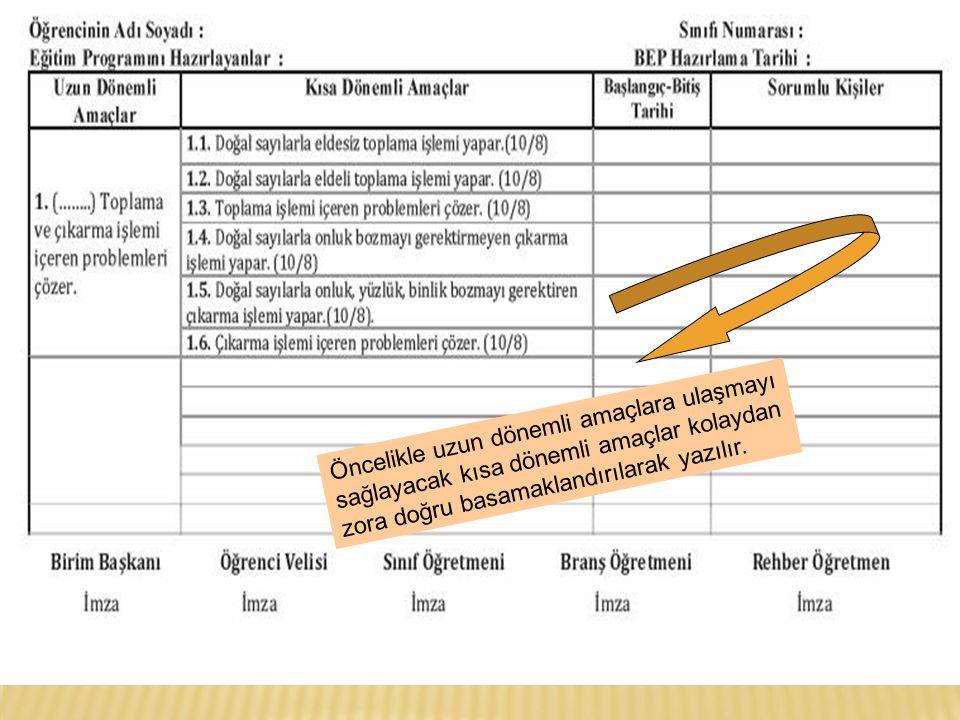 Hangi derslerden BEP yapılacağına BEP Birimi performans formlarını inceleyerek karar verir.