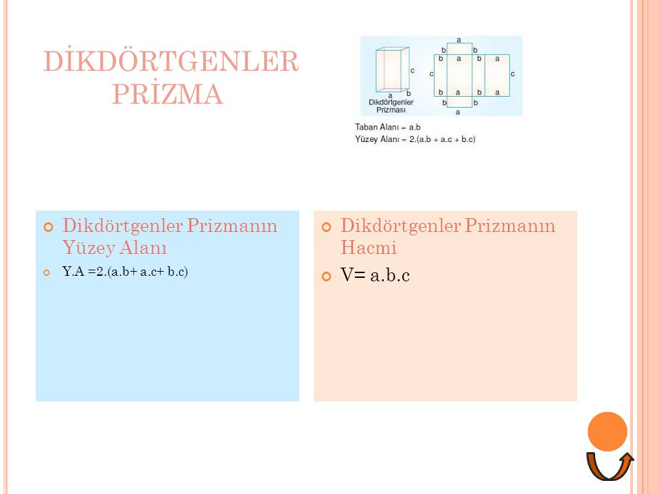 DİKDÖRTGENLER PRİZMA Dikdörtgenler Prizmanın Yüzey Alanı Y.A =2.(a.b+ a.c+ b.c) Dikdörtgenler Prizmanın Hacmi V= a.b.c