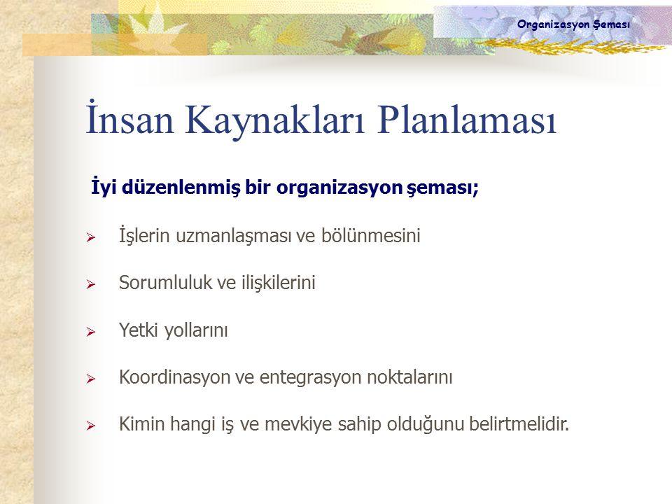 İnsan Kaynakları Planlaması İyi düzenlenmiş bir organizasyon şeması;  İşlerin uzmanlaşması ve bölünmesini  Sorumluluk ve ilişkilerini  Yetki yollar