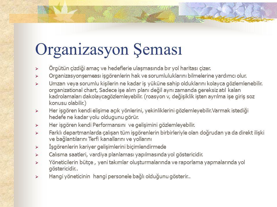 Organizasyon Şeması  Örgütün çizdiği amaç ve hedeflerie ulaşmasında bır yol haritası çizer.  Organizasyonşemeası işgörenlerin hak ve sorumlulukların