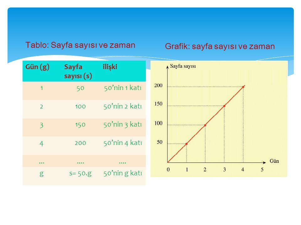 Gün (g)Sayfa sayısı (s) ilişki 15050'nin 1 katı 210050'nin 2 katı 315050'nin 3 katı 420050'nin 4 katı....... gs= 50.g50'nin g katı Tablo: Sayfa sayısı