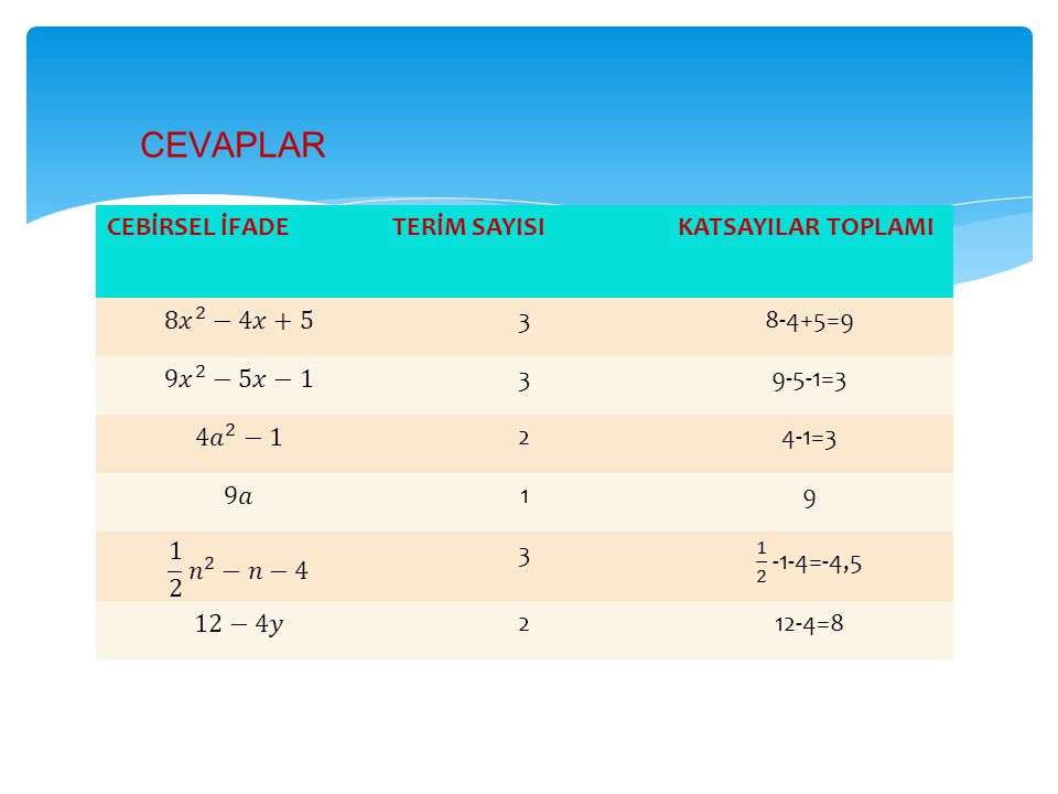 CEBİRSEL İFADETERİM SAYISIKATSAYILAR TOPLAMI 38-4+5=9 39-5-1=3 24-1=3 19 3 212-4=8 CEVAPLAR