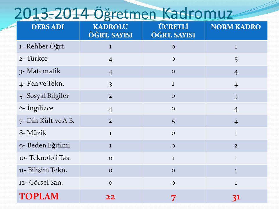 2013-2014 Öğretmen Kadromuz DERS ADIKADROLU ÖĞRT.SAYISI ÜCRETLİ ÖĞRT.