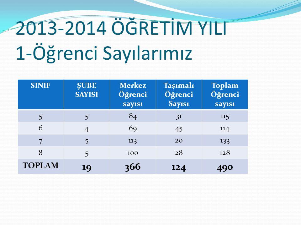 2013-2014 ÖĞRETİM YILI 1-Öğrenci Sayılarımız SINIFŞUBE SAYISI Merkez Öğrenci sayısı Taşımalı Öğrenci Sayısı Toplam Öğrenci sayısı 558431115 646945114