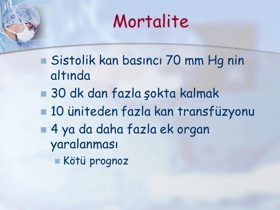 Mortalite Sistolik kan basıncı 70 mm Hg nin altında 30 dk dan fazla şokta kalmak 10 üniteden fazla kan transfüzyonu 4 ya da daha fazla ek organ yarala