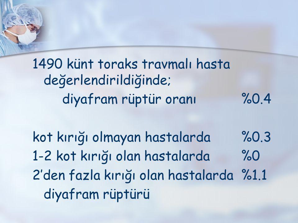1490 künt toraks travmalı hasta değerlendirildiğinde; diyafram rüptür oranı%0.4 kot kırığı olmayan hastalarda%0.3 1-2 kot kırığı olan hastalarda%0 2'd