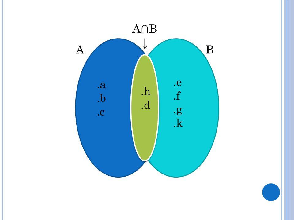 .a.b.c.h.d.e.f.g.k AB A∩B ↓