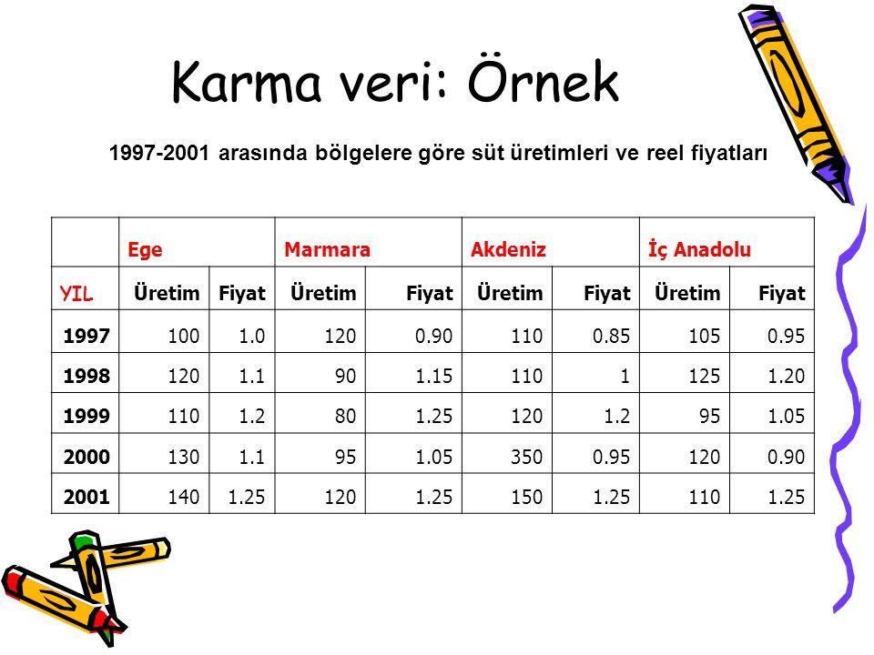 Karma veri: Zaman serisi ve kesit verilerinin bir araya getirilmesiyle, karma veri elde edilir. Örneğin 1999-2004 yılları arasında bölgelere göre buğd