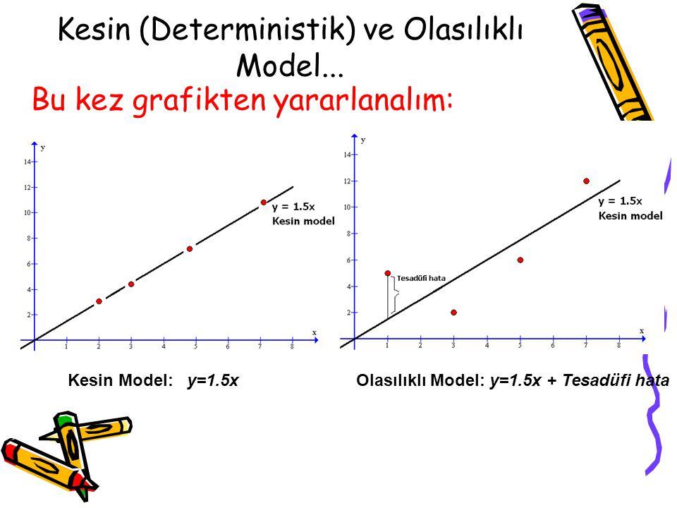 Olasılıklı Model... Eğer arz miktarında belki de önemli fakat ele alınmayan değişkenlerin veya tesadüfi olguların yol açtığı açıklanmayan değişimlerin