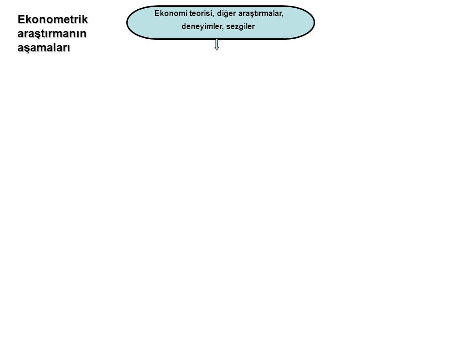 İktisat TeorisiYaşam Model Tanımlaması Ekonometrik Model Ham Veri İşlenmiş Veri İstatistik Teorisi Ekonometrik Teknikler Model Tahmini Modelin Kullanı