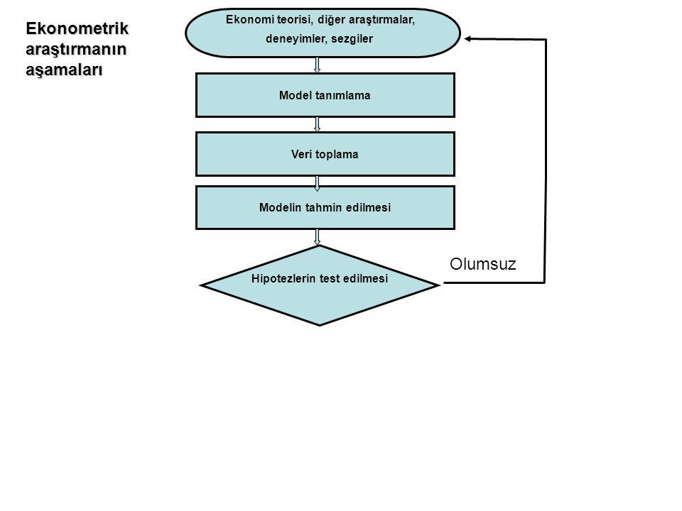 Model tanımlama Ekonomi teorisi, diğer araştırmalar, deneyimler, sezgiler Veri toplama Modelin tahmin edilmesi En küçük kareler yöntemi (EKK) Dolaylı