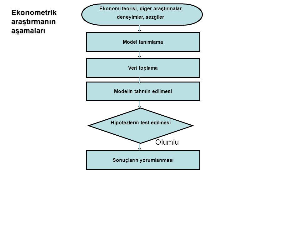 Model tanımlama Ekonomi teorisi, diğer araştırmalar, deneyimler, sezgiler Veri toplama Modelin tahmin edilmesi Hipotezlerin test edilmesi Olumsuz Ekon