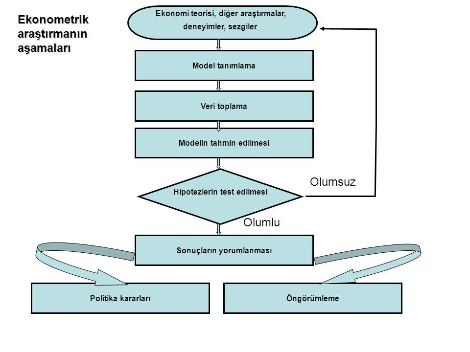 Model tanımlama Ekonomi teorisi, diğer araştırmalar, deneyimler, sezgiler Veri toplama Modelin tahmin edilmesi Hipotezlerin test edilmesi Sonuçların y