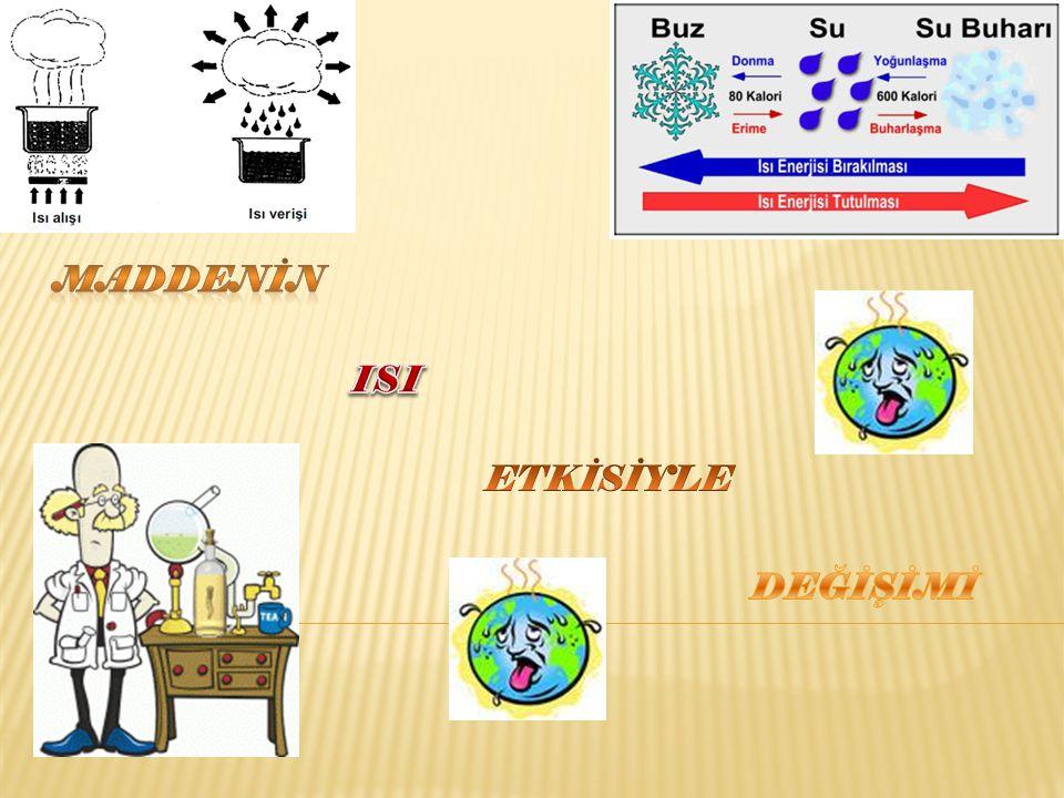ISINMA-SOĞUMA Isı enerjisi alan maddenin sıcaklığı artar.