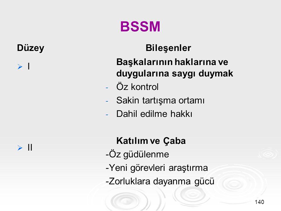 BSSM Düzey  III  IV Bileşenler Öz Yönetim - Görevde bağımsızlık -Hedef koyma süreci -Baskılara dayanma gücü Başkalarına yardım etme ve liderlik - ilgi ve şefkat - Duyarlılık ve isteklilik - İçsel güç 141