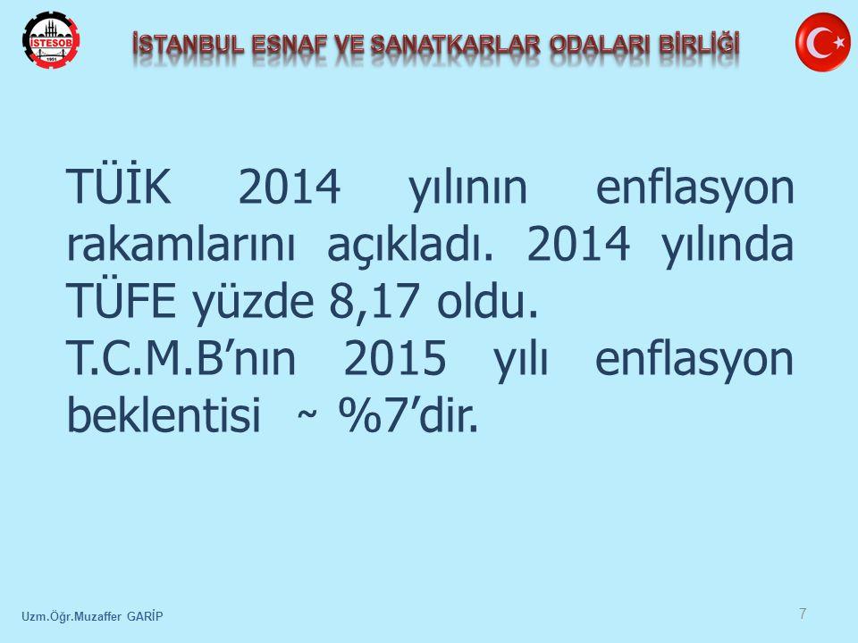 Uzm.Öğr.Muzaffer GARİP 7 TÜİK 2014 yılının enflasyon rakamlarını açıkladı.