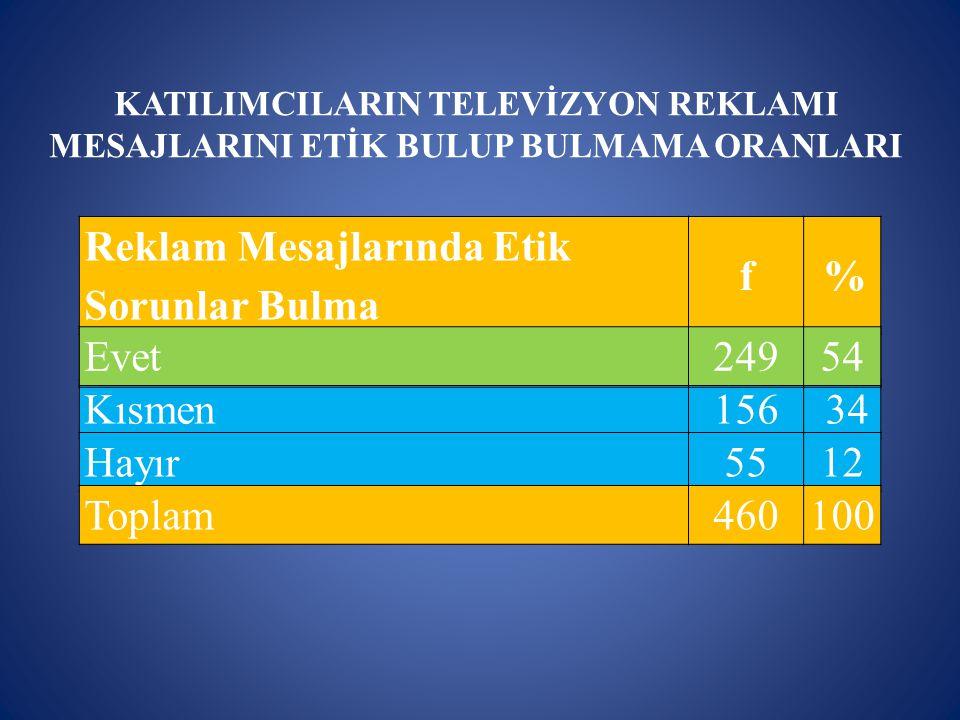KATILIMCILARIN TELEVİZYON REKLAMI MESAJLARINI ETİK BULUP BULMAMA ORANLARI Reklam Mesajlarında Etik Sorunlar Bulma f% Kısmen156 34 Hayır5512 Toplam4601