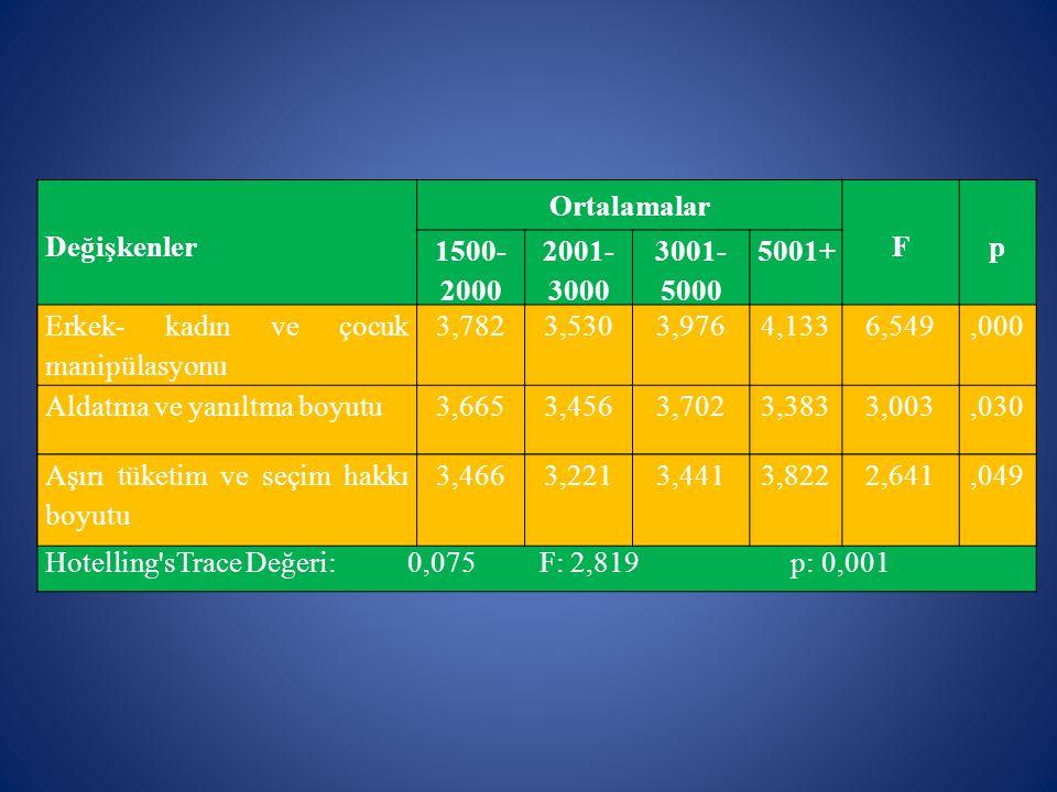 Değişkenler Ortalamalar Fp 1500- 2000 2001- 3000 3001- 5000 5001+ Erkek- kadın ve çocuk manipülasyonu 3,7823,5303,9764,1336,549,000 Aldatma ve yanıltm