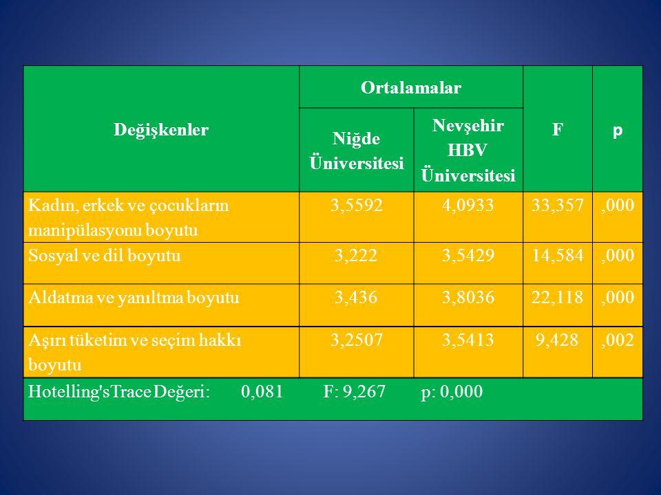 Değişkenler Ortalamalar F p Niğde Üniversitesi Nevşehir HBV Üniversitesi Kadın, erkek ve çocukların manipülasyonu boyutu 3,55924,093333,357,000 Sosyal