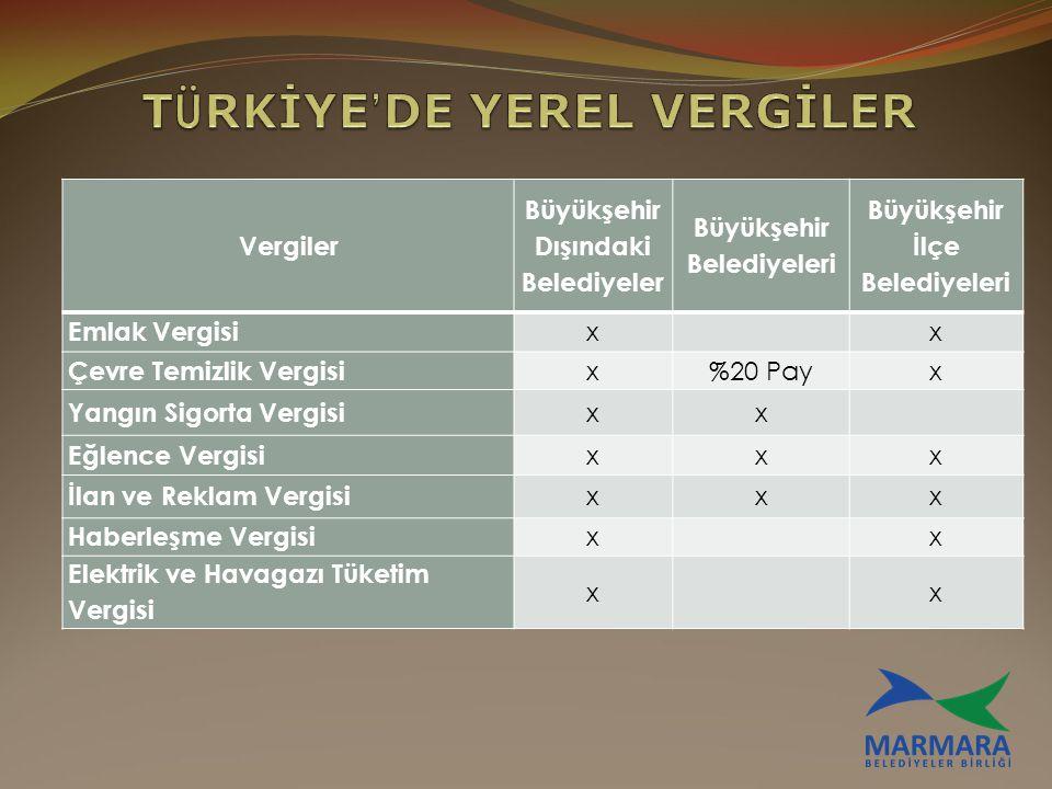 Vergiler Büyükşehir Dışındaki Belediyeler Büyükşehir Belediyeleri Büyükşehir İlçe Belediyeleri Emlak Vergisi x x Çevre Temizlik Vergisi x%20 Payx Yang