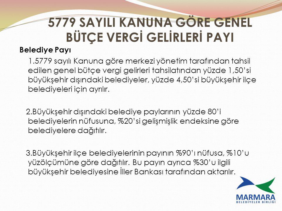 5779 SAYILI KANUNA GÖRE GENEL BÜTÇE VERGİ GELİRLERİ PAYI Belediye Payı 1.5779 sayılı Kanuna göre merkezi yönetim tarafından tahsil edilen genel bütçe
