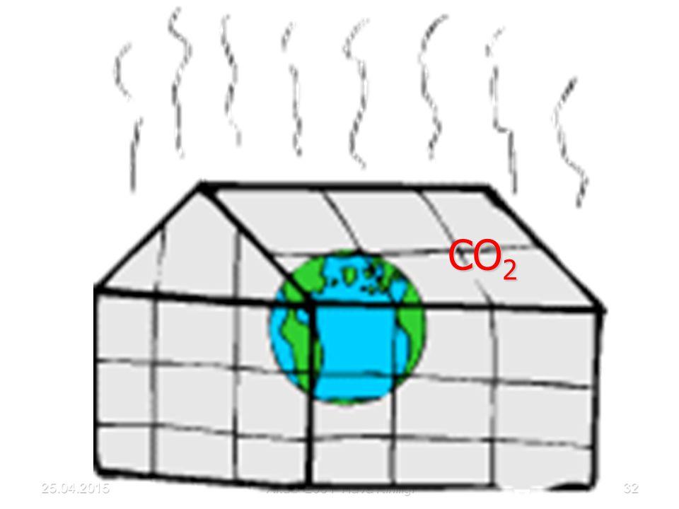 Akdur 2001 Hava Kirliliği32 CO 2 25.04.2015