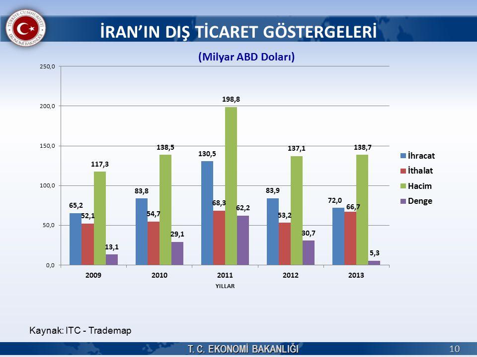 T. C. EKONOMİ BAKANLIĞI 10 İRAN'IN DIŞ TİCARET GÖSTERGELERİ (Milyar ABD Doları) Kaynak: ITC - Trademap