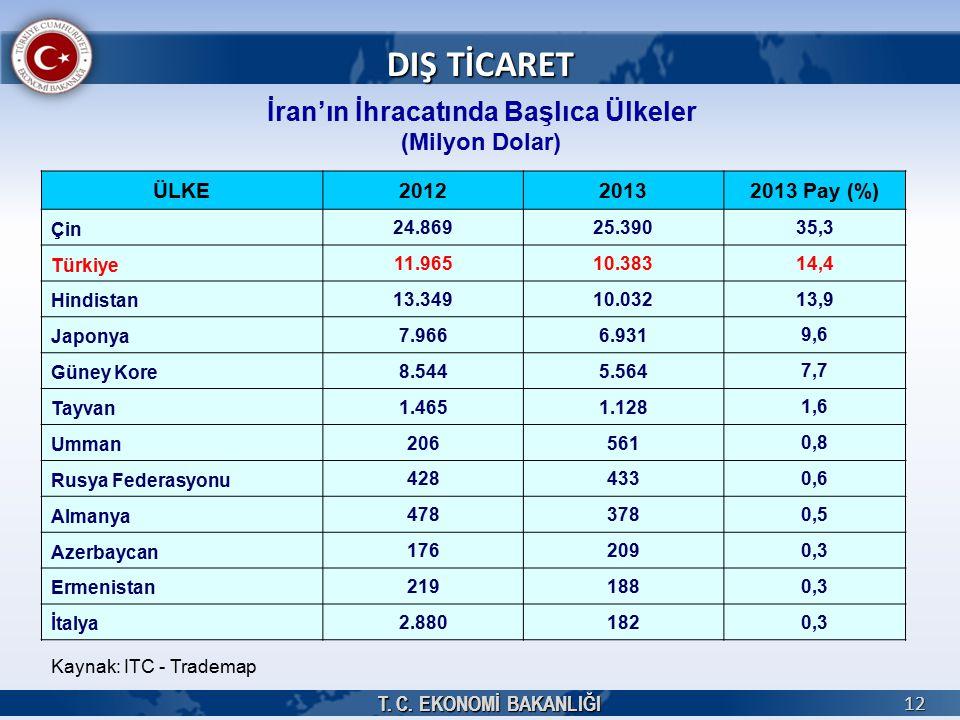 T. C. EKONOMİ BAKANLIĞI 12 12 İran'ın İhracatında Başlıca Ülkeler (Milyon Dolar) Kaynak: ITC - Trademap DIŞ TİCARET ÜLKE201220132013 Pay (%) Çin 24.86