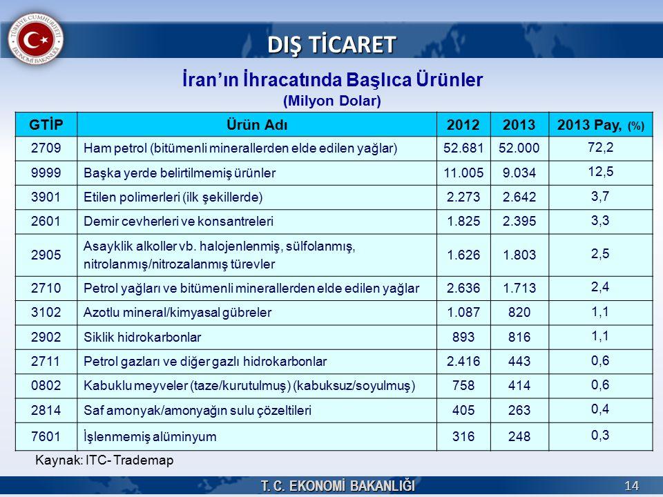 T. C. EKONOMİ BAKANLIĞI 14 14 İran'ın İhracatında Başlıca Ürünler (Milyon Dolar) DIŞ TİCARET GTİPÜrün Adı201220132013 Pay, (%) 2709Ham petrol (bitümen