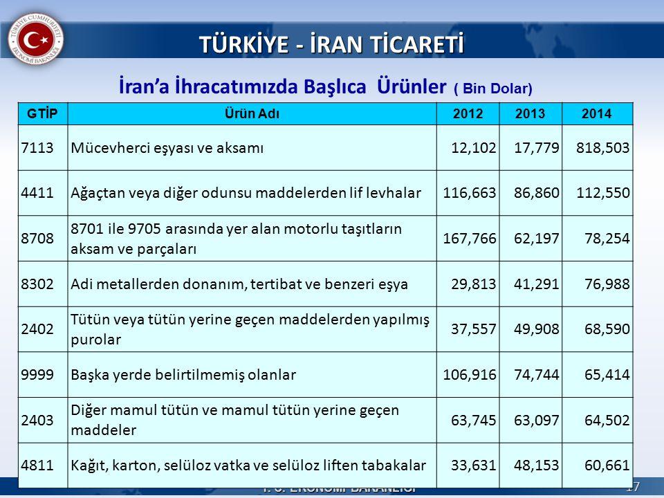 T. C. EKONOMİ BAKANLIĞI 17 İran'a İhracatımızda Başlıca Ürünler ( Bin Dolar) TÜRKİYE - İRAN TİCARETİ GTİPÜrün Adı201220132014 7113Mücevherci eşyası ve