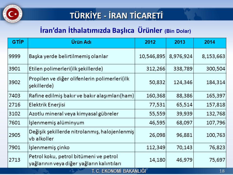 T. C. EKONOMİ BAKANLIĞI 18 TÜRKİYE - İRAN TİCARETİ İran'dan İthalatımızda Başlıca Ürünler (Bin Dolar) GTİPÜrün Adı201220132014 9999Başka yerde belirti