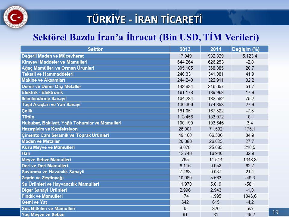 T. C. EKONOMİ BAKANLIĞI 19 TÜRKİYE - İRAN TİCARETİ Sektör20132014Değişim (%) Değerli Maden ve Mücevherat17.849932.3295.123,4 Kimyevi Maddeler ve Mamul