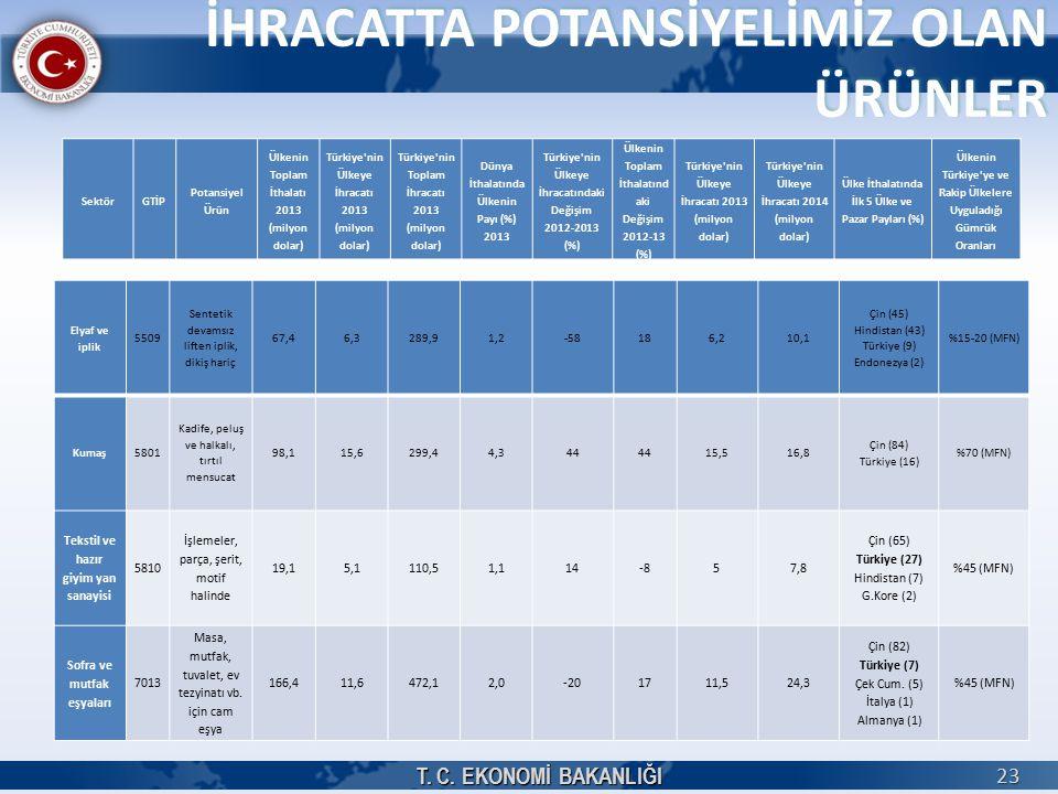 İHRACATTA POTANSİYELİMİZ OLAN ÜRÜNLER T. C. EKONOMİ BAKANLIĞI 23 SektörGTİP Potansiyel Ürün Ülkenin Toplam İthalatı 2013 (milyon dolar) Türkiye'nin Ül