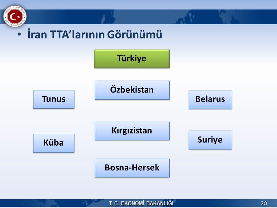 İran TTA'larının Görünümü T. C. EKONOMİ BAKANLIĞI 28 Tunus Suriye Küba Bosna-Hersek Kırgızistan Belarus Özbekistan Türkiye