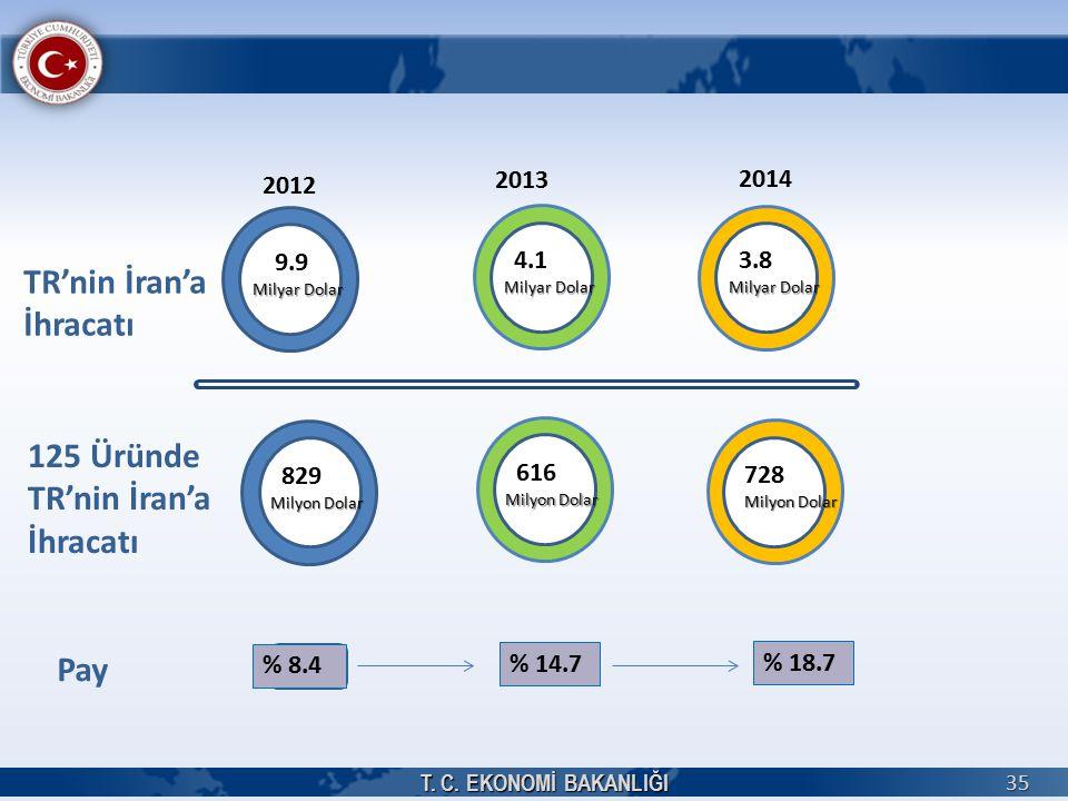 T. C. EKONOMİ BAKANLIĞI 35 9.9 Milyar Dolar 4.1 Milyar Dolar 3.8 Milyar Dolar 2012 2014 2013 TR'nin İran'a İhracatı 829 Milyon Dolar 616 Milyon Dolar