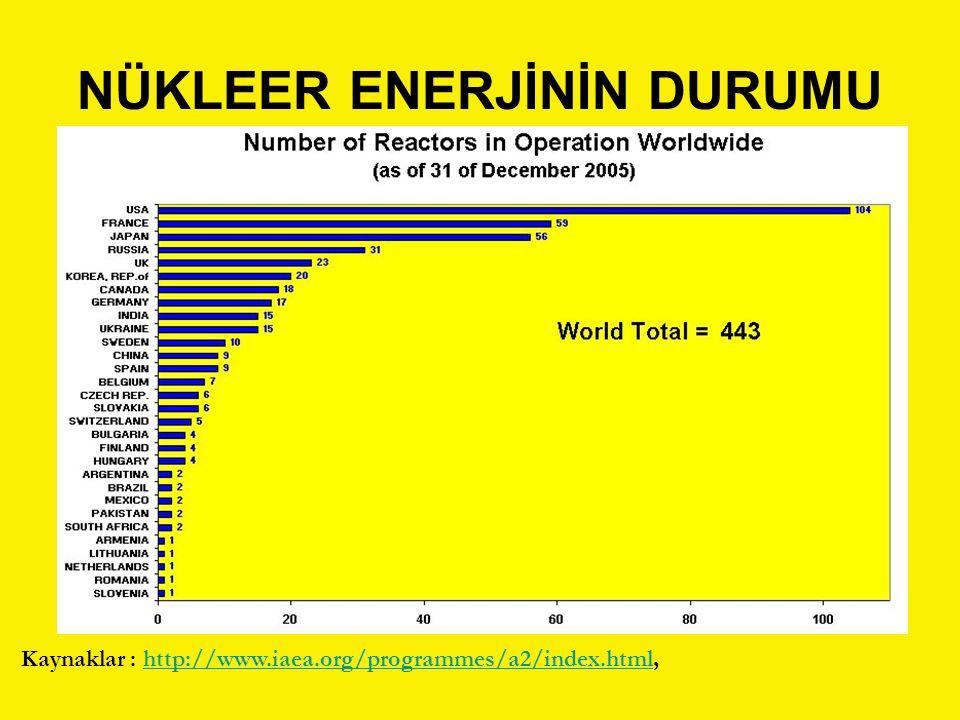 NÜKLEER ENERJİNİN DURUMU Kaynaklar : http://www.iaea.org/programmes/a2/index.html,http://www.iaea.org/programmes/a2/index.html