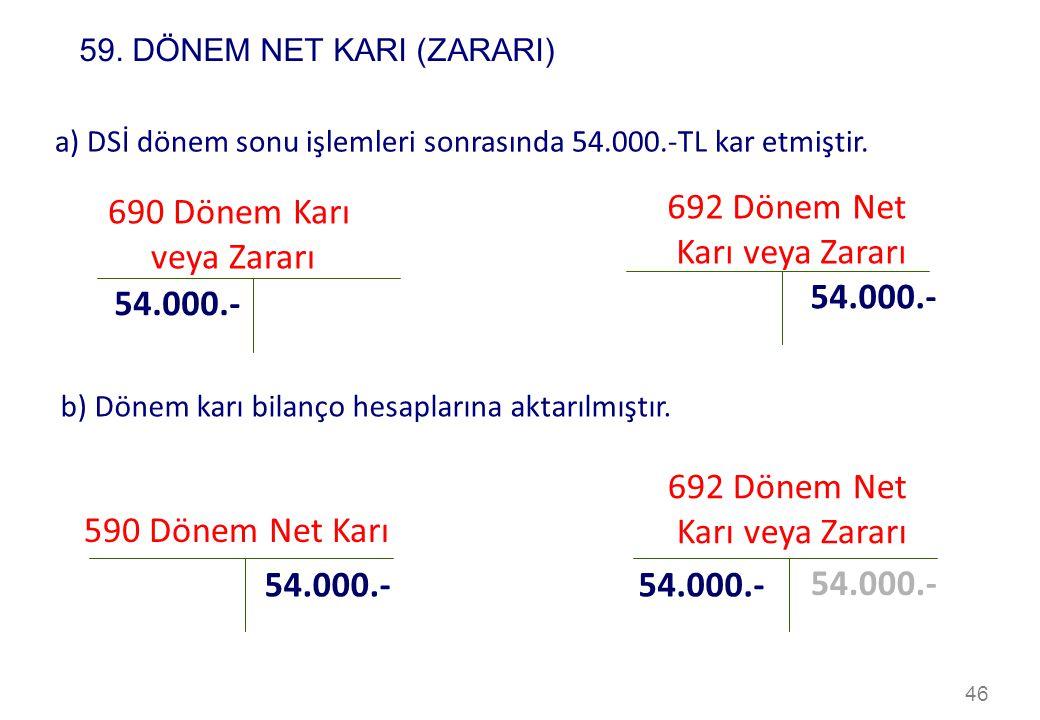 46 690 Dönem Karı veya Zararı 54.000.- a) DSİ dönem sonu işlemleri sonrasında 54.000.-TL kar etmiştir. 692 Dönem Net Karı veya Zararı 54.000.- b) Döne