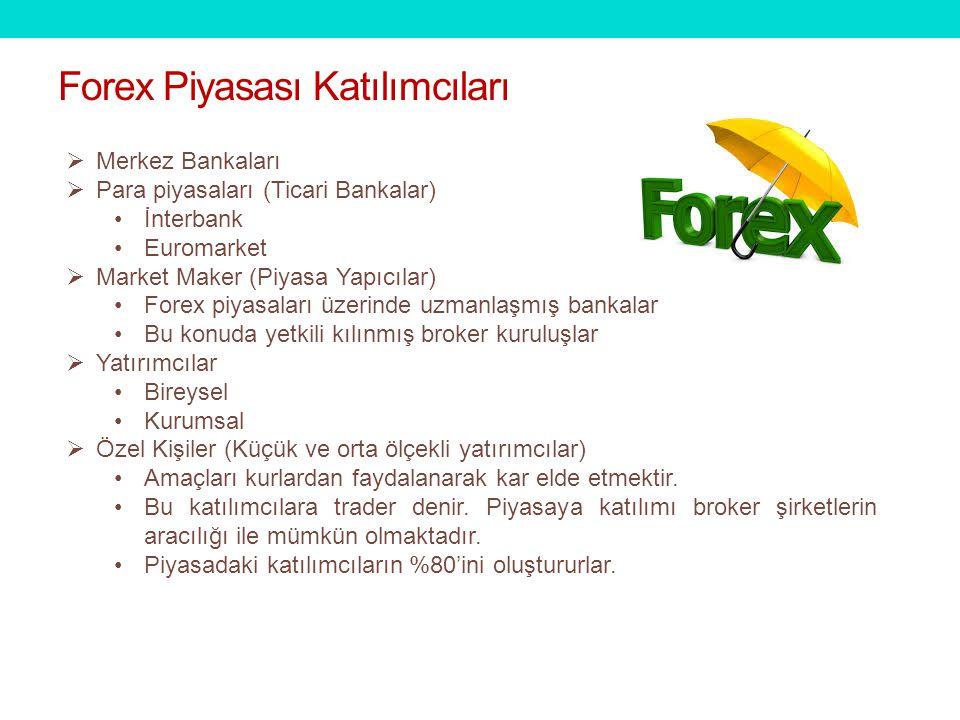  Merkez Bankaları  Para piyasaları (Ticari Bankalar) İnterbank Euromarket  Market Maker (Piyasa Yapıcılar) Forex piyasaları üzerinde uzmanlaşmış ba