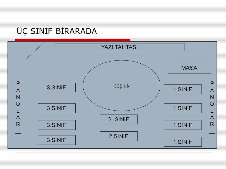 ÜÇ SINIF BİRARADA 3.SINIF 1.SINIF 2. SINIF boşluk YAZI TAHTASI MASA PANOLARPANOLAR PANOLARPANOLAR