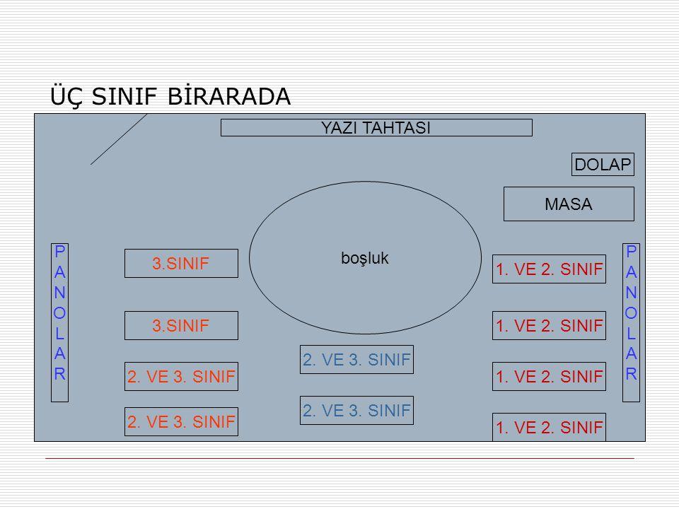 ÜÇ SINIF BİRARADA 3.SINIF 2. VE 3. SINIF 1. VE 2. SINIF 2. VE 3. SINIF boşluk YAZI TAHTASI MASA PANOLARPANOLAR PANOLARPANOLAR DOLAP