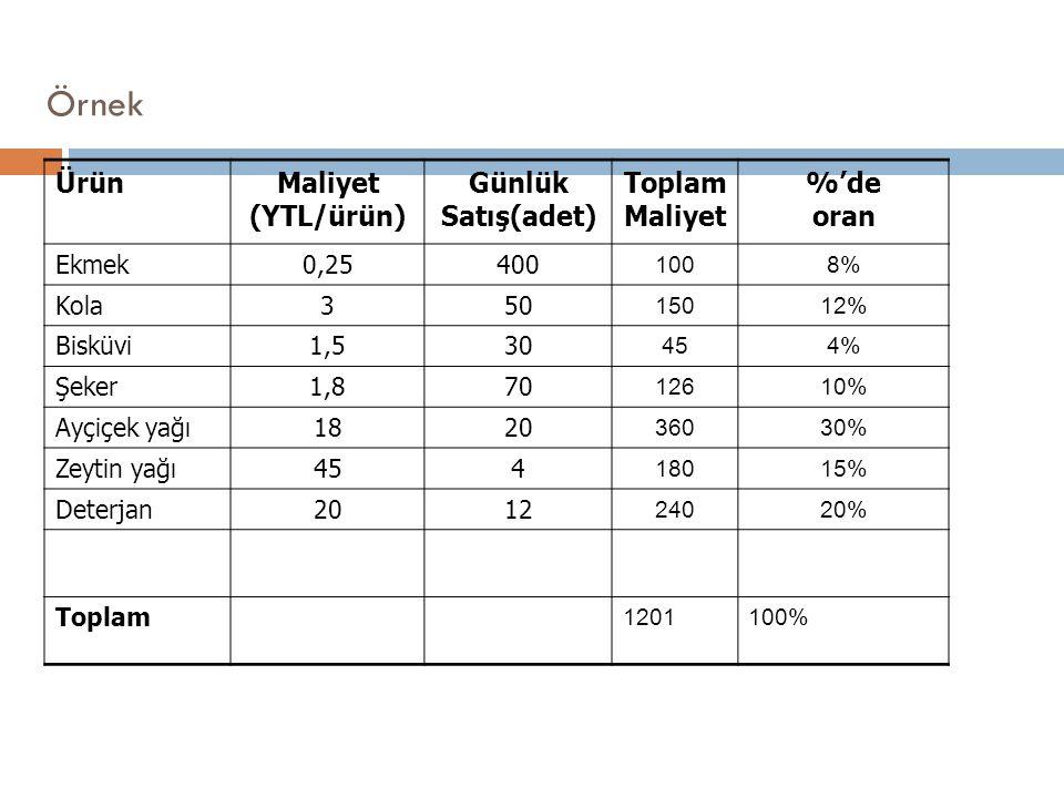 Örnek ÜrünMaliyet (YTL/ürün) Günlük Satış(adet) Toplam Maliyet %'de oran Ekmek0,25400 1008% Kola350 15012% Bisküvi1,530 454% Şeker1,870 12610% Ayçiçek
