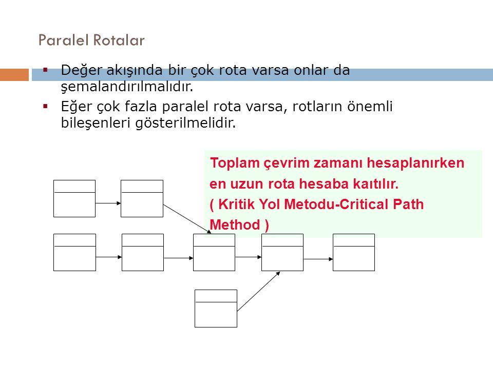 Paralel Rotalar Toplam çevrim zamanı hesaplanırken en uzun rota hesaba kaıtılır. ( Kritik Yol Metodu-Critical Path Method )  Değer akışında bir çok r