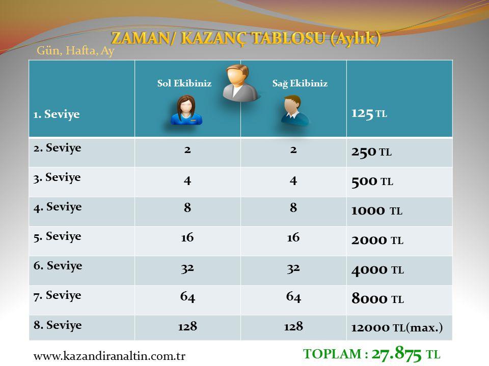 1. Seviye 125 TL 2. Seviye 22 250 TL 3. Seviye 44 500 TL 4. Seviye 88 1000 TL 5. Seviye 16 2000 TL 6. Seviye 32 4000 TL 7. Seviye 64 8000 TL 8. Seviye